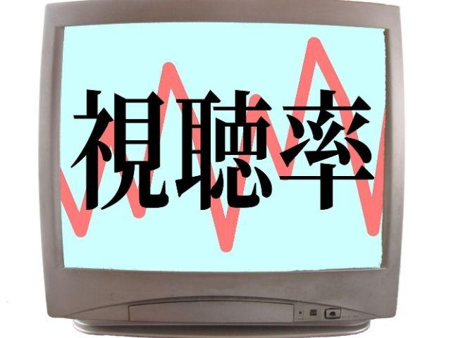 テレビの視聴率